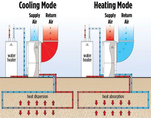 Geothermal Kits, DIY Geothermal