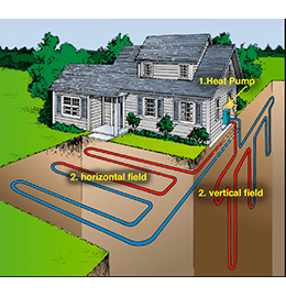 Sizing a GeoThermal