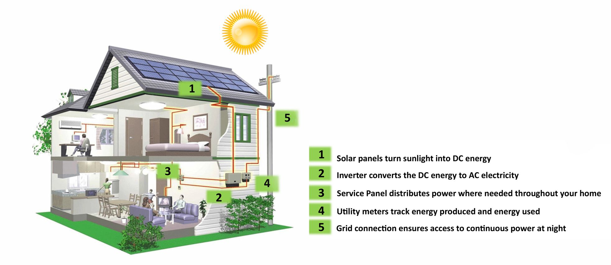 How Solar Works Horizontal
