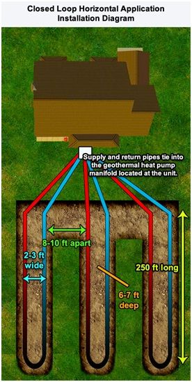 Ground Loop Geothermal System Installation Videos & Diagrams123 Zero Energy