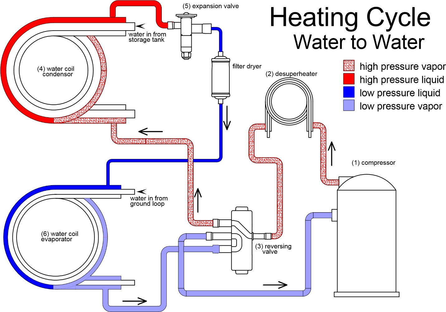 Heating Cycle - Water to Water