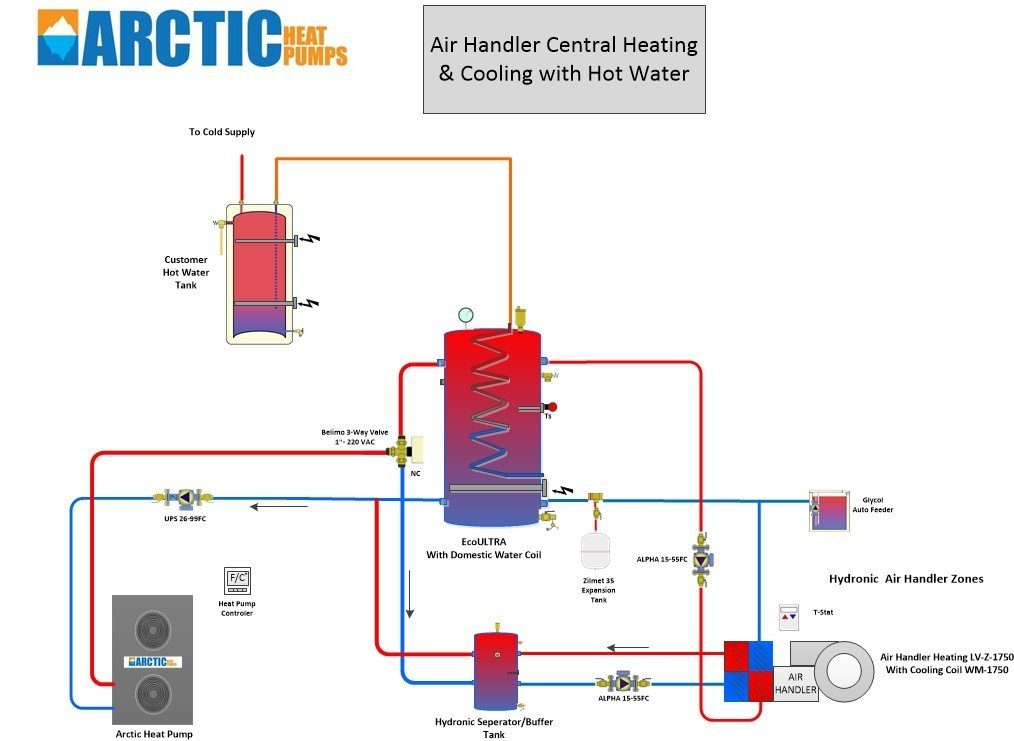 Heating and Cooling with Central Air Handler + Domestic Hot Water
