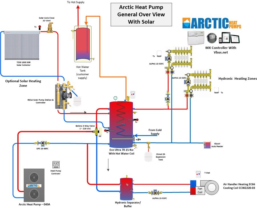 Complete home heating system with Buffer Tank