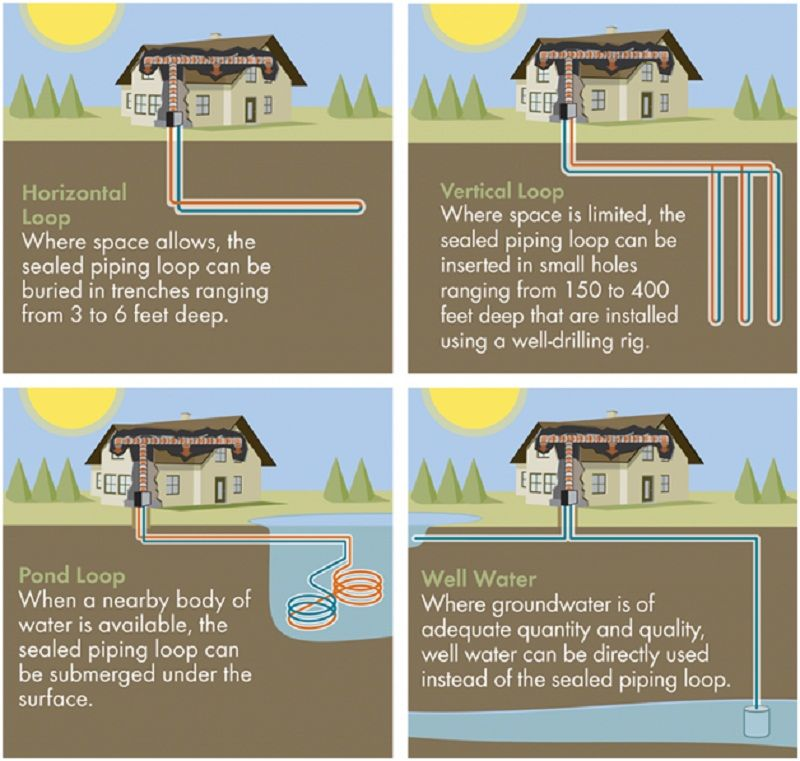 Geothermal Kits Diy Geothermal Geothermal Systems 123