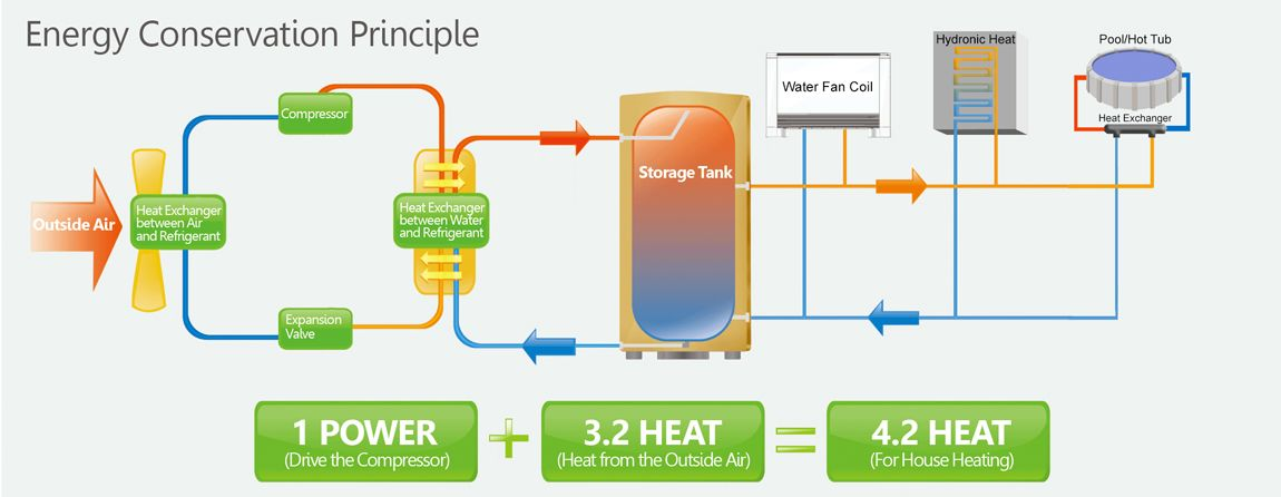 Cold Climate Heat Pump 123 Zero Energy