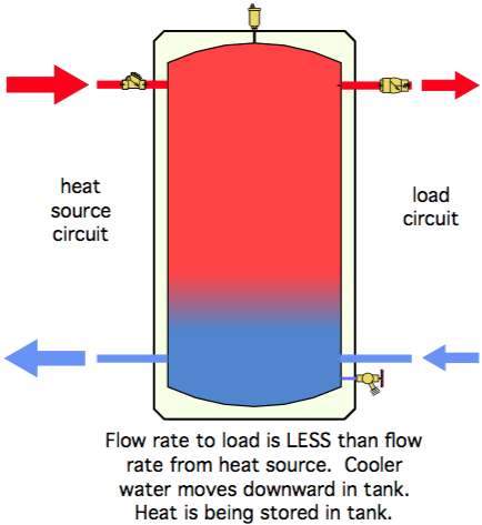 heat pump cycles
