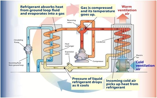 The heat pump system (air space heating form)