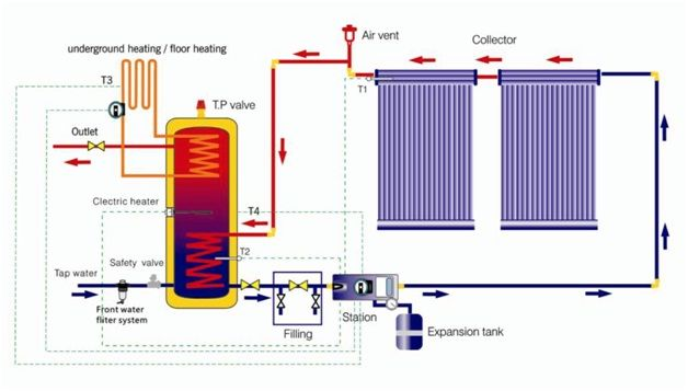 Heating Water By Solar Or By Geothermal Articles On