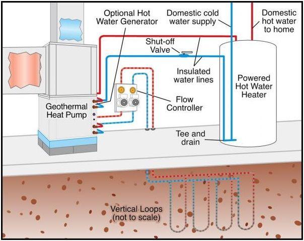 simple geothermal heat pump diagram climatemaster geothermal heat pump simple diy installation geothermalheatpumpdiy