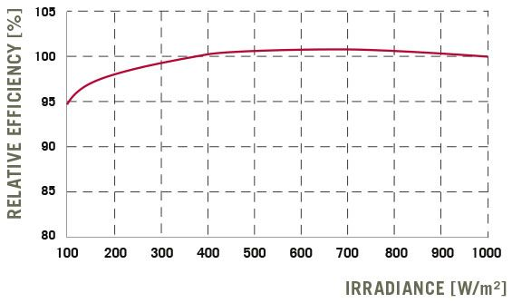 PERFORMANCE AT LOW IRRADIANCE