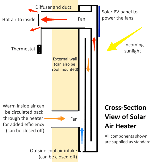 view of solar air heater