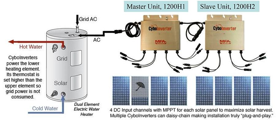 Solar Pv Water Heater Installation