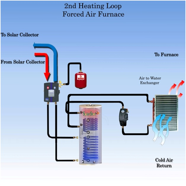 2nd Heating Zone For Forced Air Furnace 2nd Solar Pool