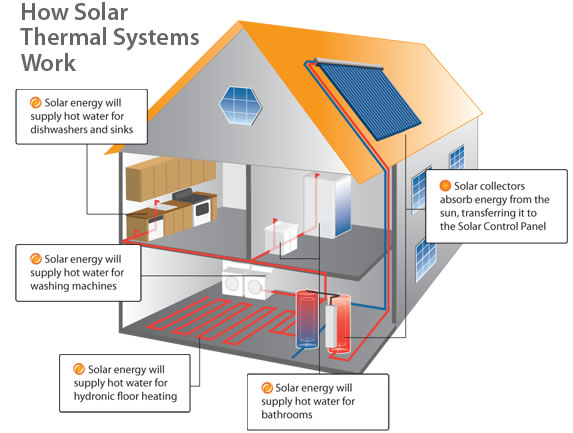 Diy solar heating packages specifications for users general - Passive houses in germany energy and financial efficiency ...