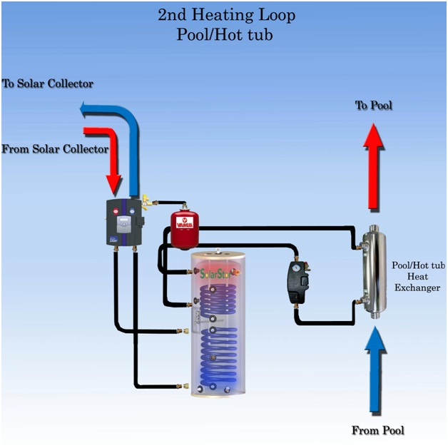 Pool or Hot Tub Heat Exchanger