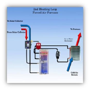 Domestic Solar Water Heating And Solar Space Heating