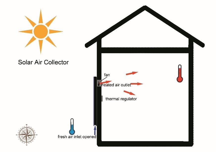 Know How Solar Air Heaters Work
